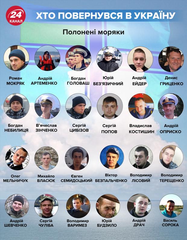 В Україну повернулися 24 військовополонені моряки