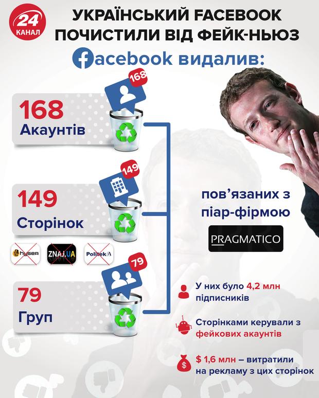 Facebook, українські інформаційні ресурси, видалення