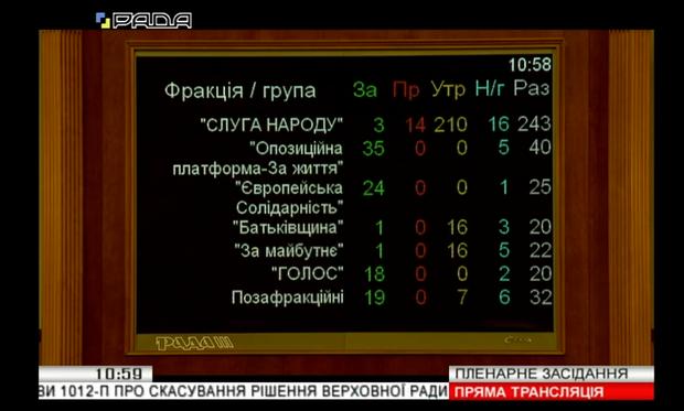 Скасування закону про імпічмент, голосування