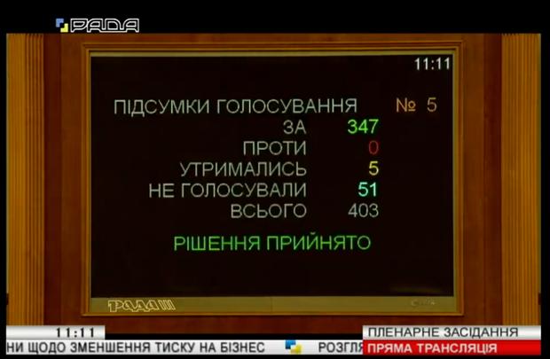 Прийняття закону про зменшення тиску на бізнес – як голосували депутати