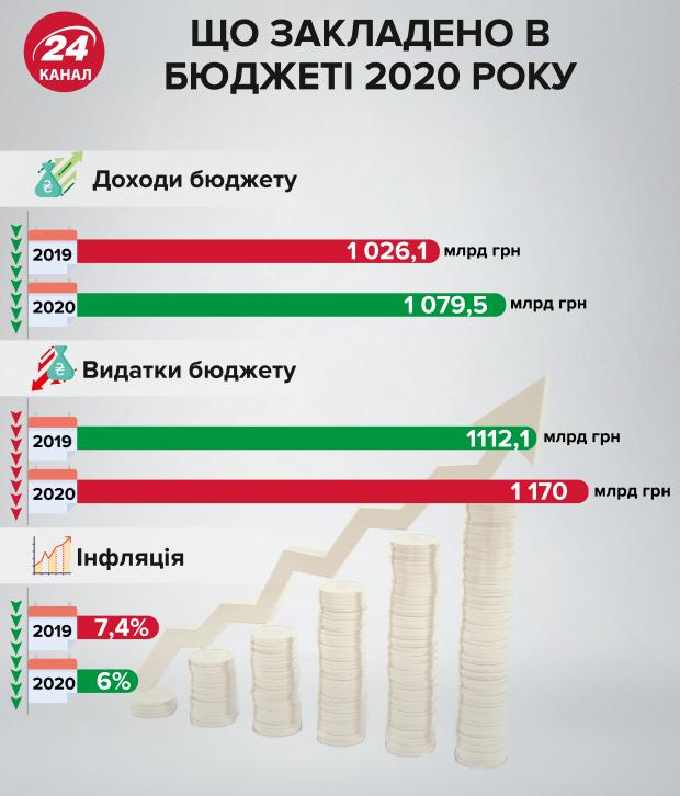 проєкт державного бюджету на 2020 рік, проєкт кошторису