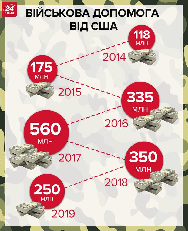Військова допомога США Україні за останні роки