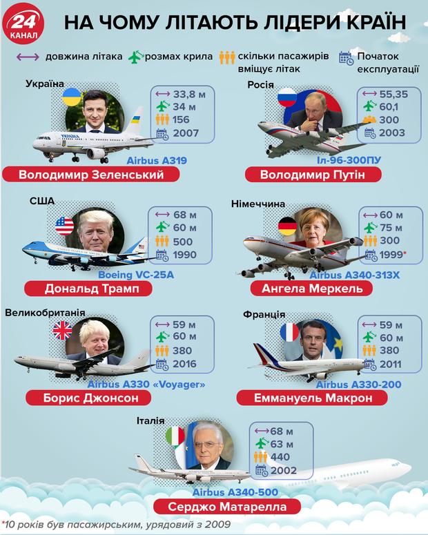 Самолеты президентов