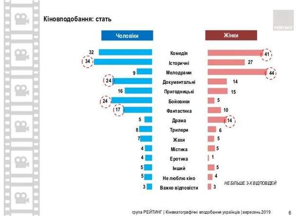 Які фільми обирають українці: результати опитування
