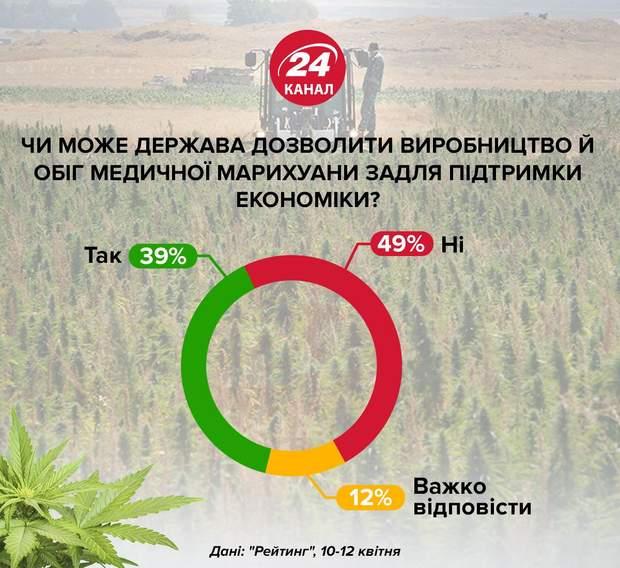 медична марихуана канабіс легалізація Україна за і проти опитування