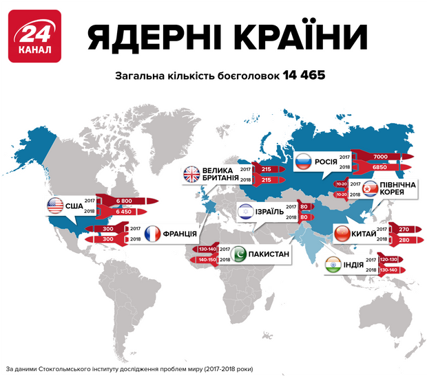 Країни, які мають ядерну зброю