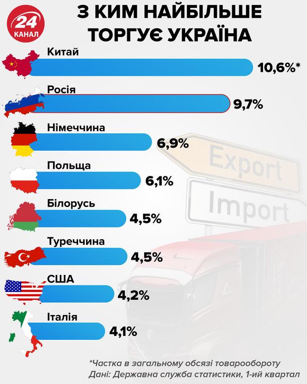 Крупнейшие торговые партнеры Украины