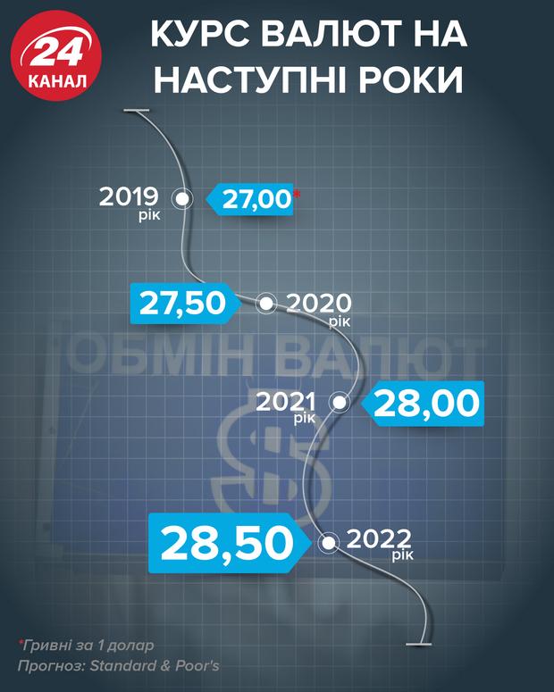 Курс валют на наступні роки