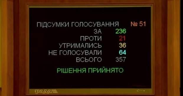 Верховна Рада підтримала програму дій уряду