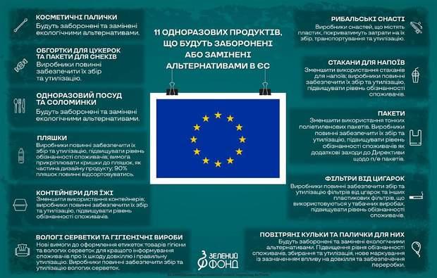 В Євросоюзі можуть заборонити одноразовий посуд із пластику