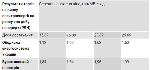 Бурштинський острів, електроенергія, ціна, ДТЕК, Ахметов