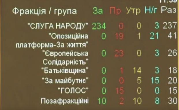Закон про столицю, Київ, Рада