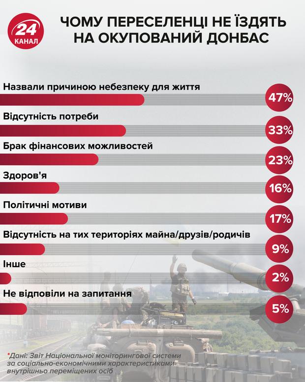 Чому не відвідують Донбас