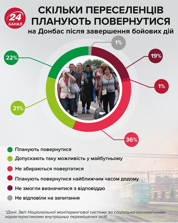 Донбас переселенці