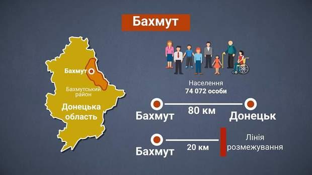 Бахмут – місто обласного значення в Донецькій області
