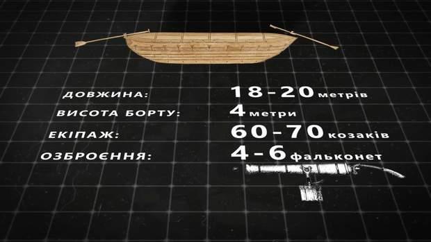 Переваги козацького човна – чайки