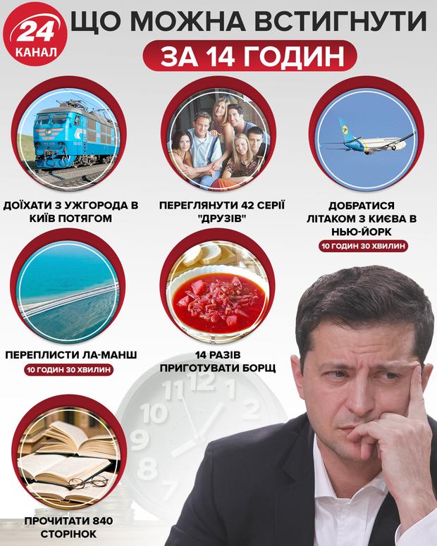 пресмарафон Зеленського президент