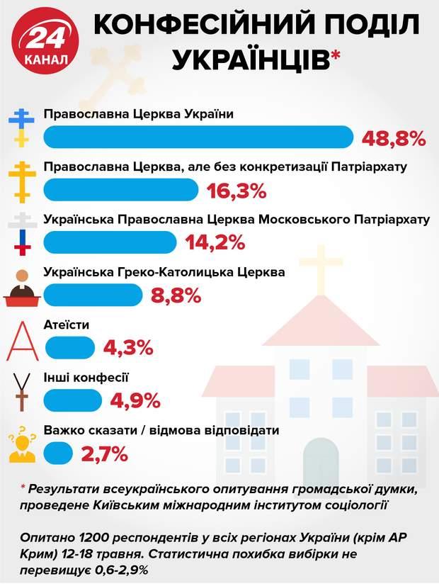 конфесійний поділ України