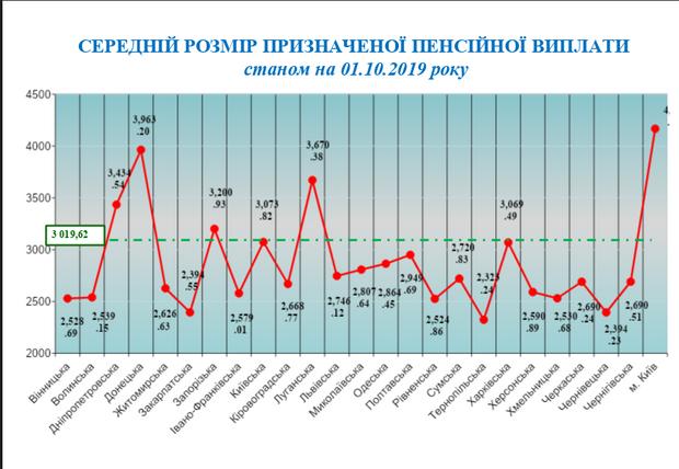 Пенсії, області, пенсіонери, розмір пенсій, Україна