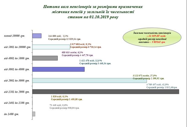 Пенсії, пенсіонери, розмір пенсій, Україна