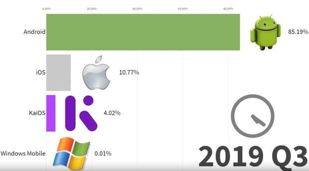рейтинг найпопулярніших операційних систем за останні 10 років