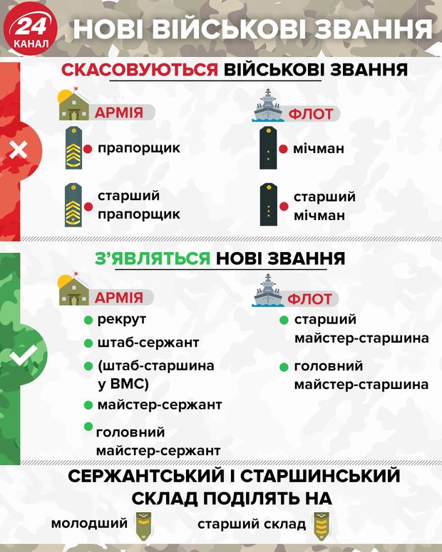 Новые воинские звания в украинской армии