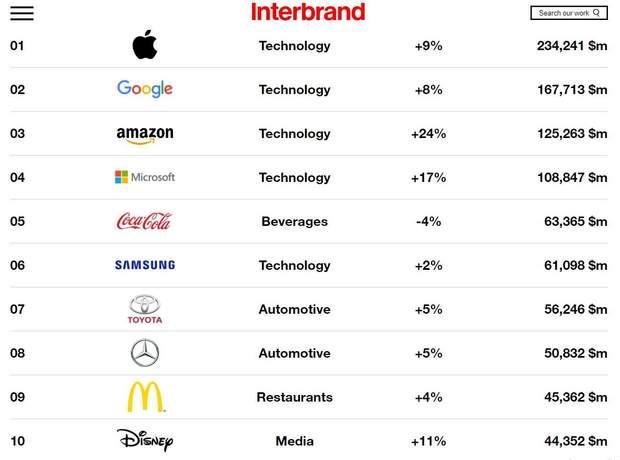 Рейтинг найдорожчих брендів світу