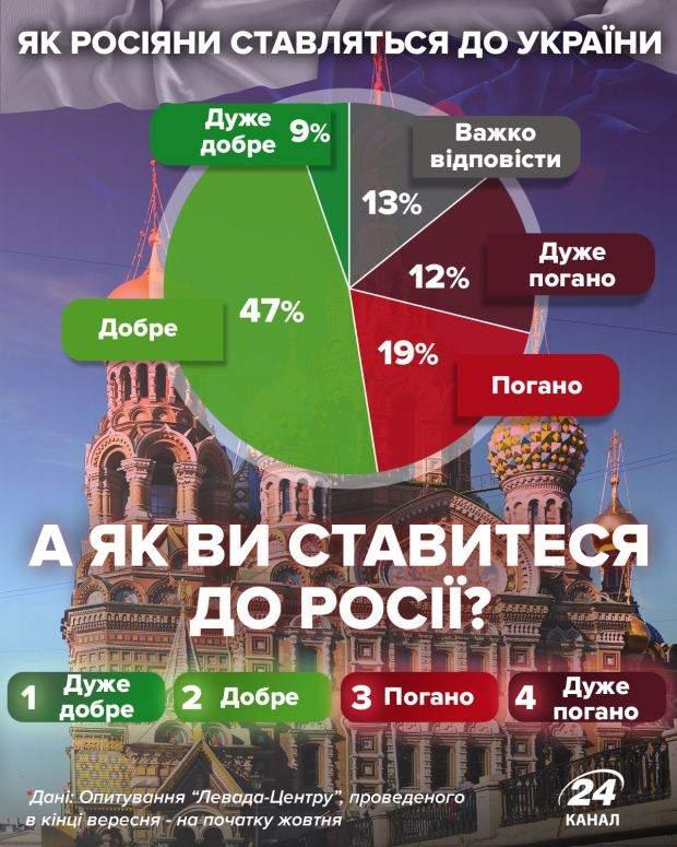 Як росіяни ставляться до України