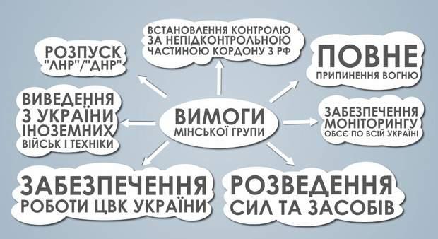 мінськ україна росія війна на донбасі
