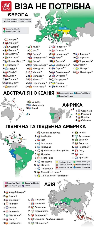 Куди українці можуть їздити без віз