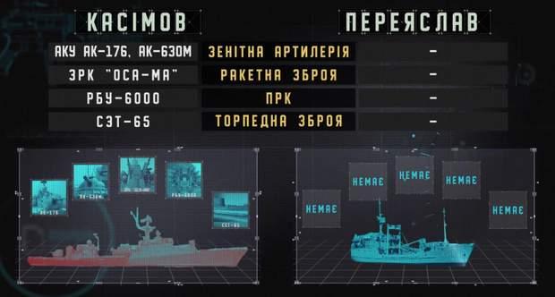 """""""Я в полон не хочу"""": як українські моряки готувалися захищатися від російського корабля"""