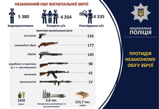 Поліція, МВС, незаконна зброя, 2019 рік