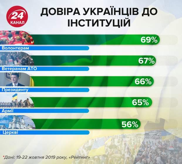 Рейтинг довіри українців до інституцій