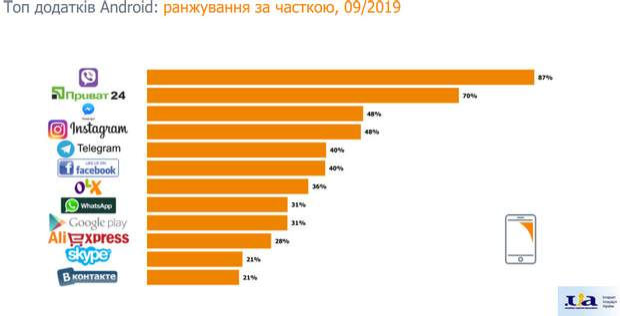 Найпопулярніші додатки серед українців