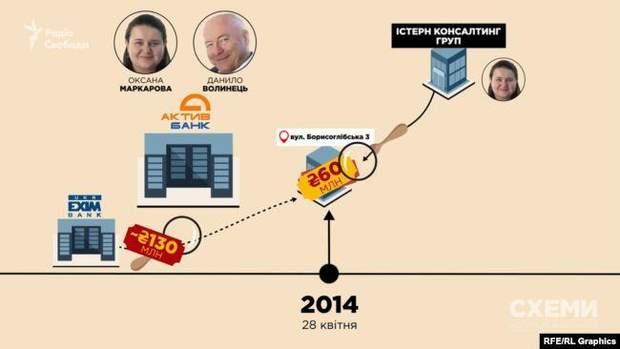 Схема Маркарова елітна нерухомість
