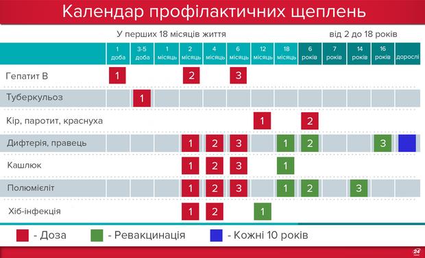 Календар щеплень в Україні