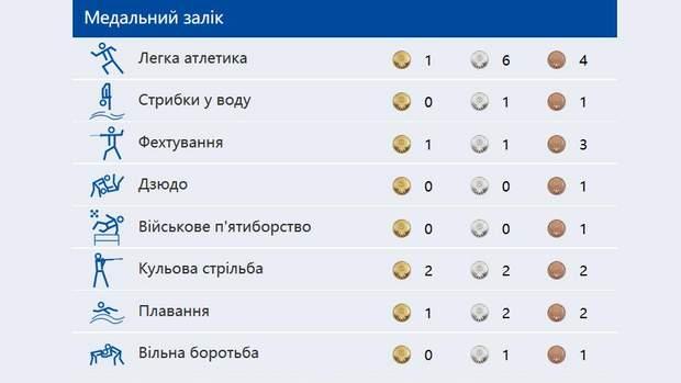 ігри нескорених, результати українських військових