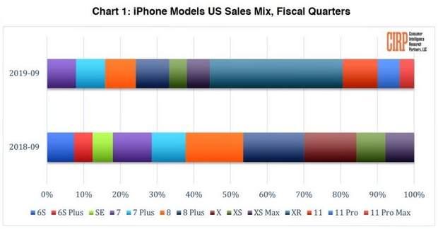 Найпопулярніший iPhone у світі