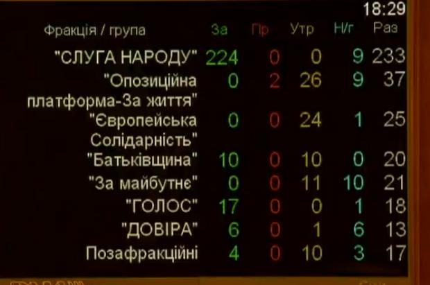 кнопкодавство законопроєкт рада прийняла голосування фракції