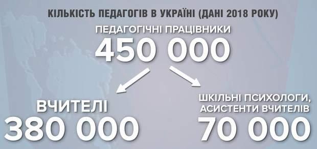 Вчителі в Україні