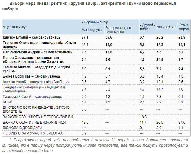Мер Києва, Кличко, вибори, КМІС, соціологія, опитування