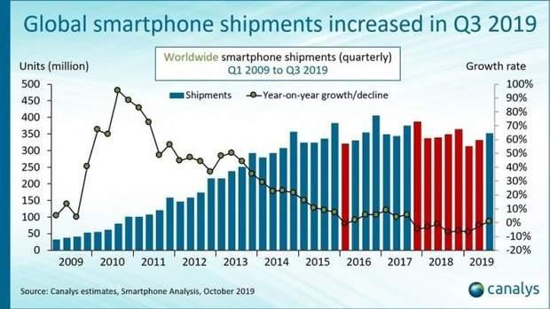продажі смартфонів почали зростати
