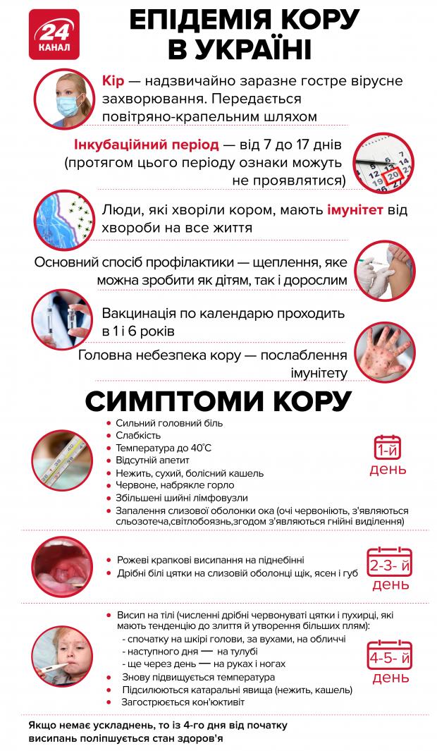 Епідемія кору