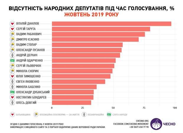 депутати-прогульники, Верховна Рада