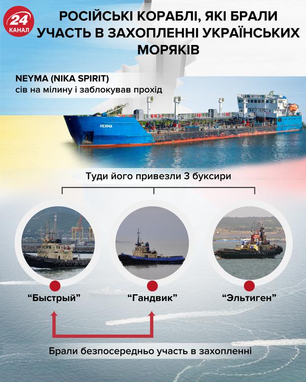 агресія Росії у Керченській протоці, кораблі