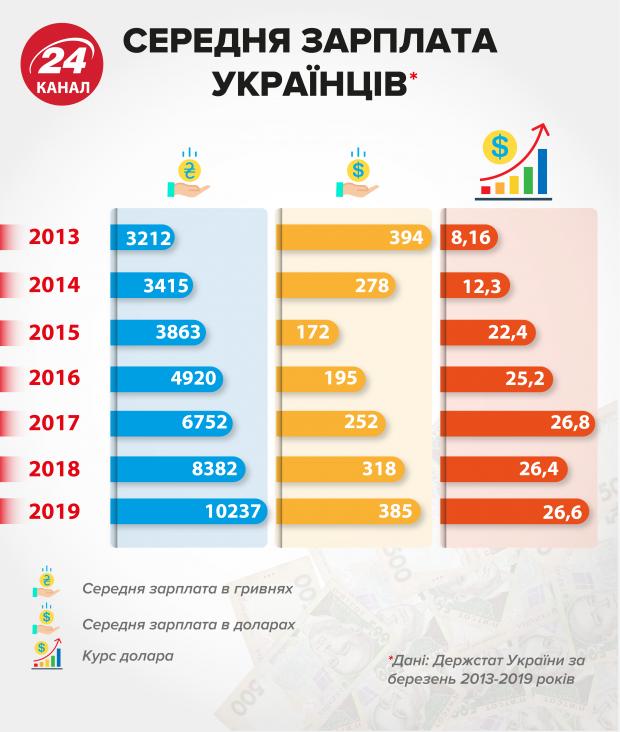 середня зарплата українців за останні 6 років