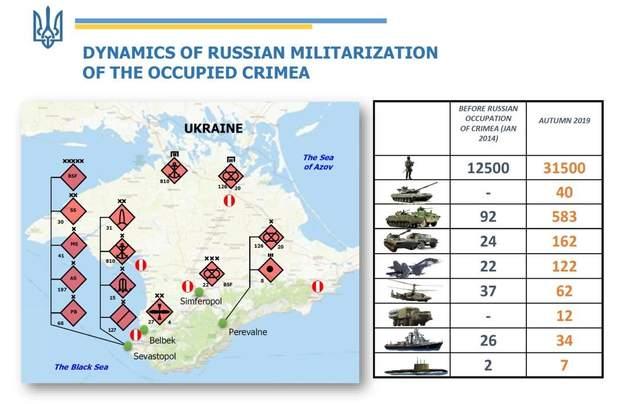 мілітаризація Криму, цифри