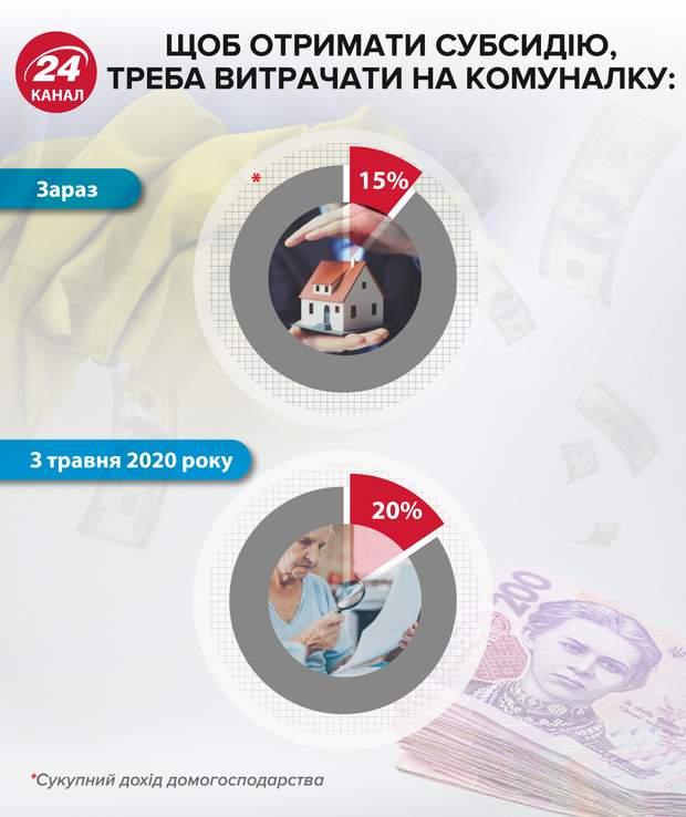субсидії, скільки потрібно витрачати на комуналку