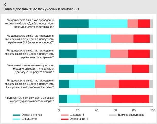 опитування вибори на Донбасі