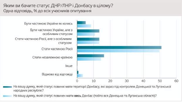 опитування Донбас